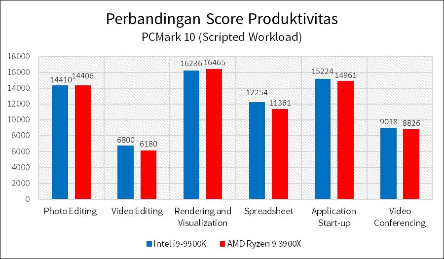 i9 9900K vs Ryzen 9 3900X Tabel 2 Produktivitas